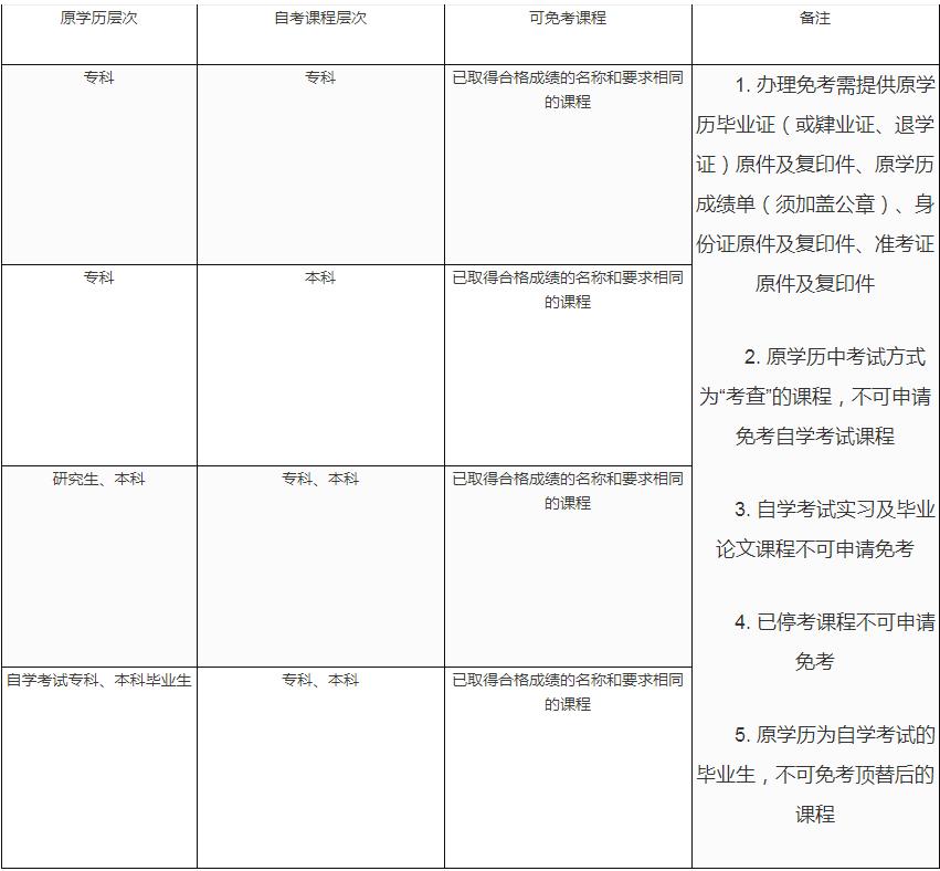 东莞自学考试免考课程表